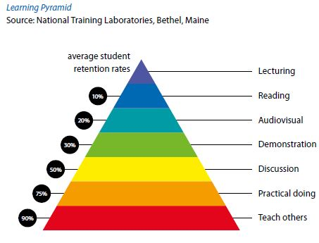 Easily fitting the Learning Pyramid into your average classroom –  cooperativelearning.works