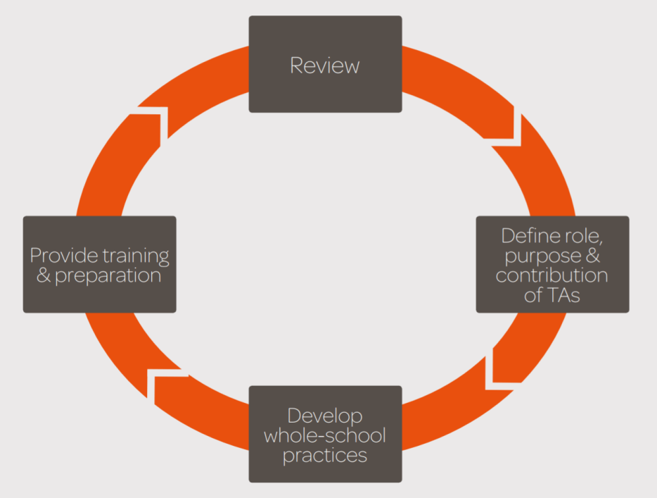 EEF TA Guidance report development process loop