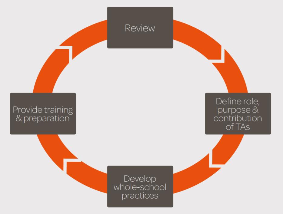 EEF TA Guidance report development process loop