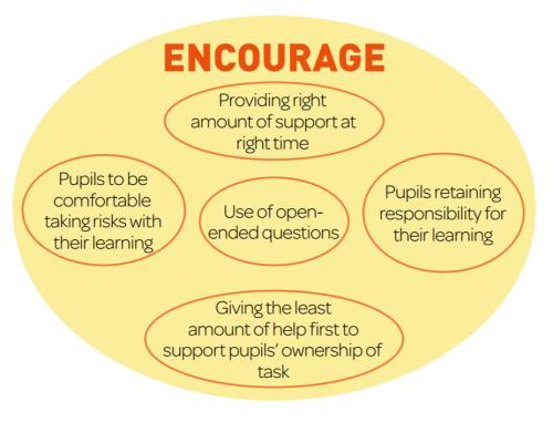 Rec III Figure 1 (Encourage...)