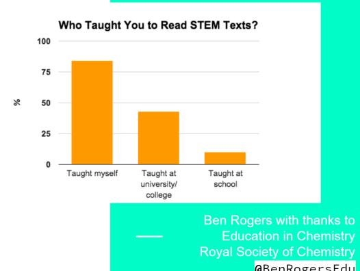 Ben's research