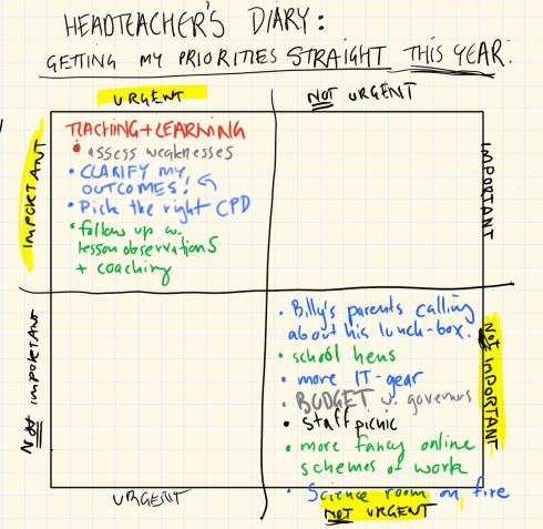 Headteacher's priorities